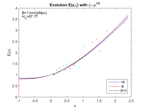 Evolution of the Hubble parameter with red-shift. Increasing red-shift corresponds to more and more distant past. Red-shift z=-1 equals infinite future. Red-shift z=0 is at present.